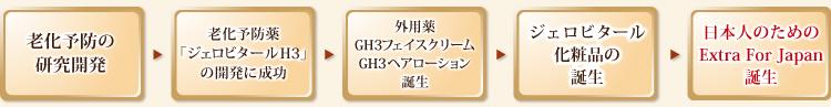 日本人のためのジェロビタール化粧品が誕生するまで